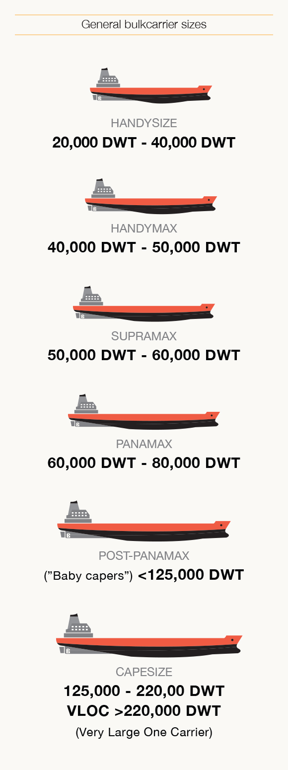 General bulkcarrier sizes